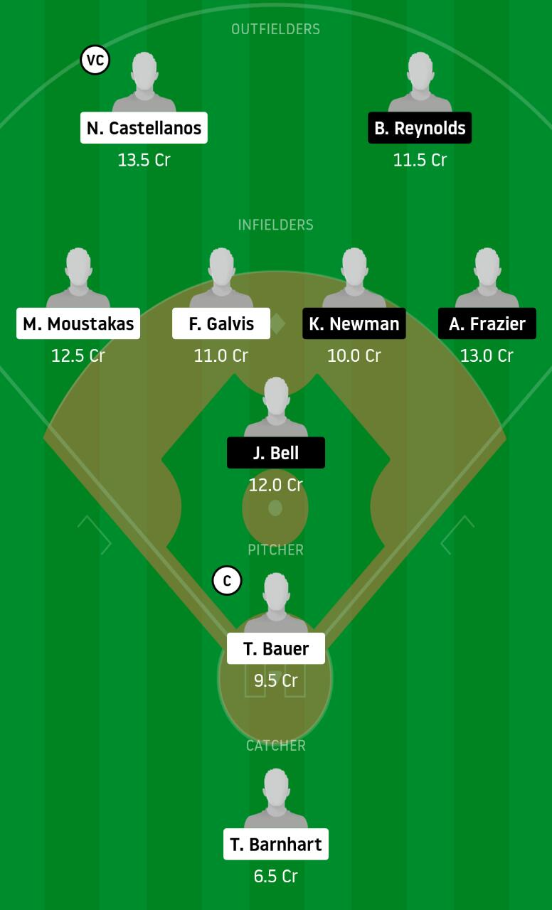 CR vs PBP Dream11 Baseball Team - Experts Prime Team