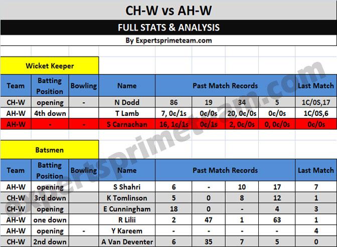 CH-W vs AH-W Dream11 stats 1