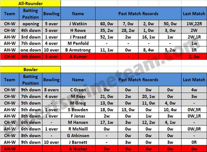 CH-W vs AH-W Dream11 stats 2