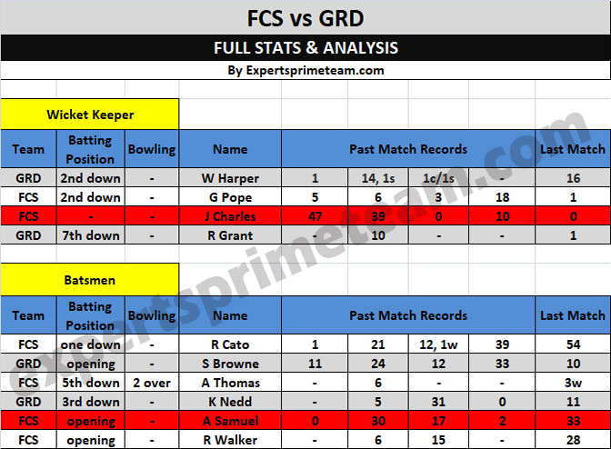 FCS vs GRD Players Stats & Analysis FCS vs GRD Dream11 Team