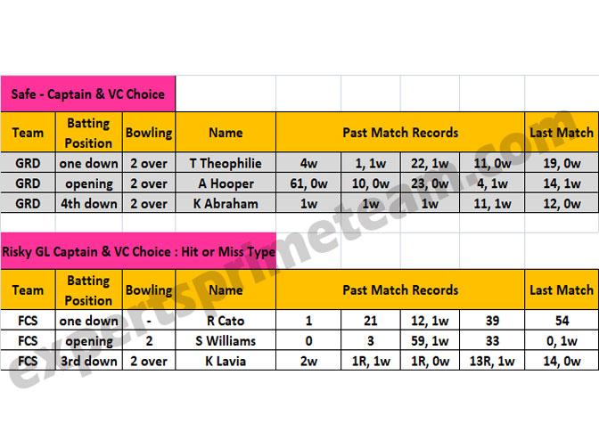 FCS vs GRD Players Stats & Analysis FCS vs GRD Dream11 Team 3