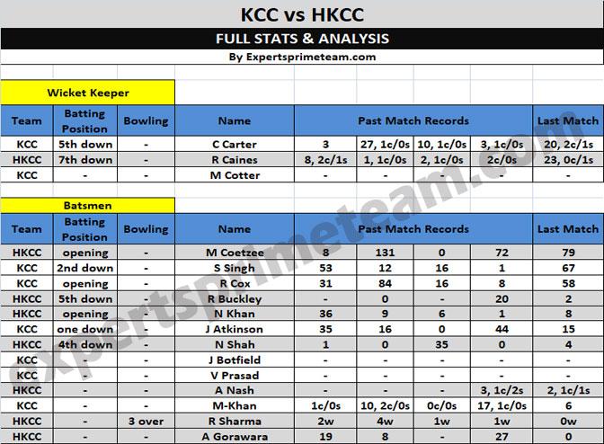 KCC vs HKCC Dream11 1