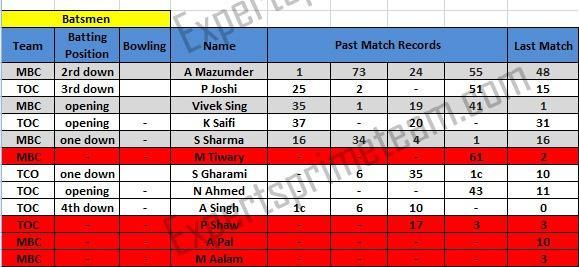 MBC vs TOC batsmen prediction
