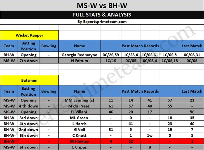 MS-W vs BH-W Dream11 data1