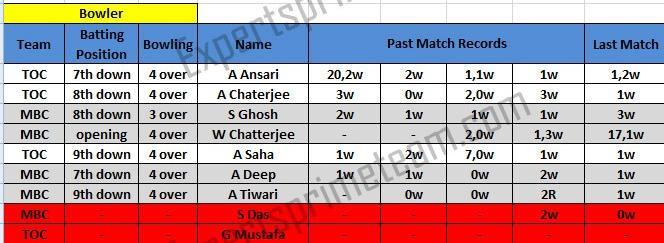 Mohun Bagan AC vs Town Club bowler prediction