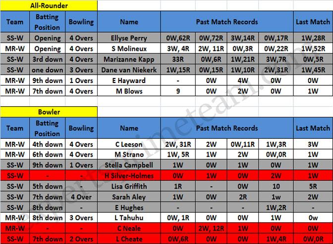 SS-W vs MR-W Data 2