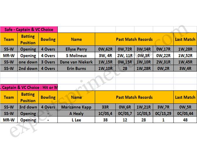 SS-W vs MR-W Data 3