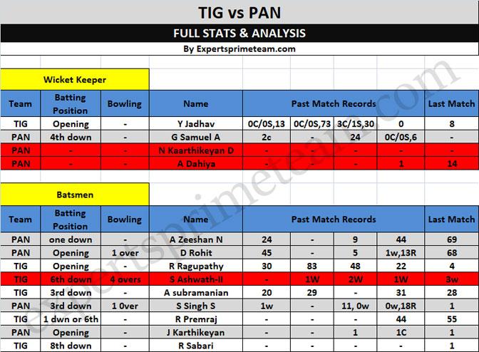 TIG vs PAN dream11 data 1