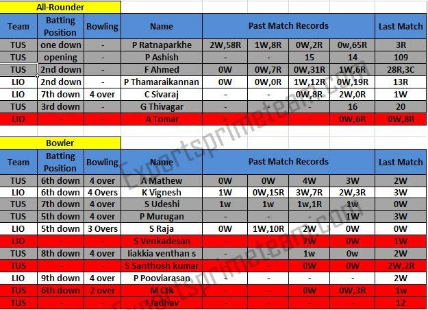 TUS vs LIO Dream11 Data 2