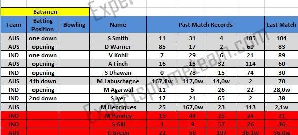 AUS vs IND Batsmen Prediction 3rd ODI Match