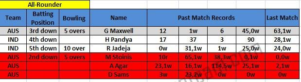Australia vs India all-rounder prediction 3rd ODI match