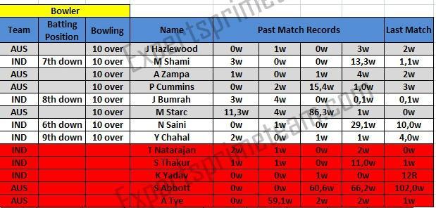 Australia vs India bowler prediction 3rd ODI match