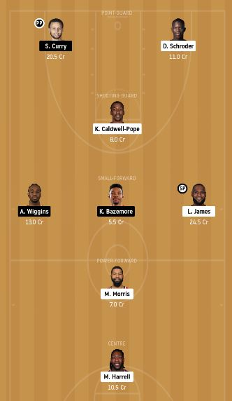 LAL vs GSW Dream11 Team fantasy Prediction