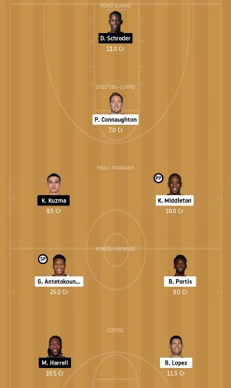 MIL vs LAL Dream11 Team fantasy Prediction