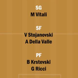 MCD vs ITA Dream11 Team fantasy Prediction FIBA International Qualifiers