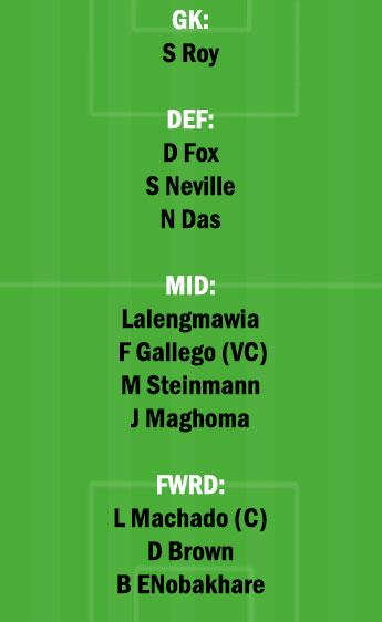 SCEB vs NEUFC Dream11 Team fantasy Prediction Hero Indian League
