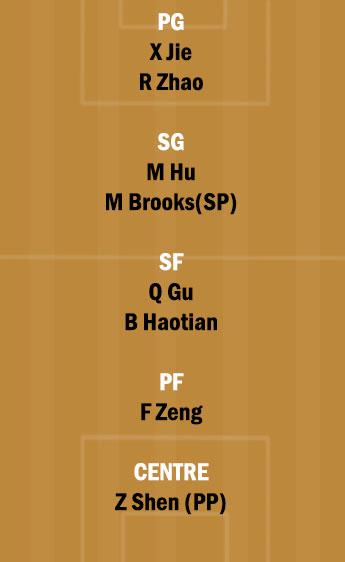 SA vs GST Dream11 Team fantasy Prediction CBA League