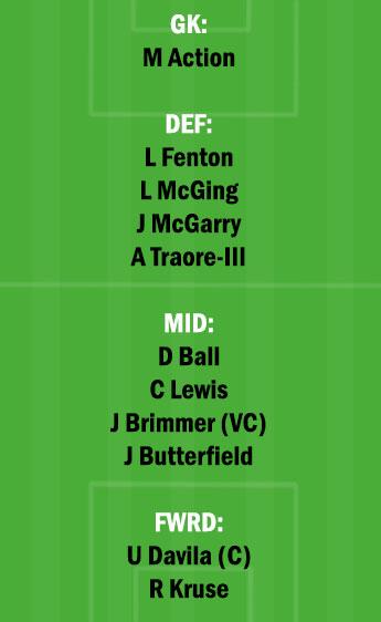 WEL vs MLV Dream11 Team fantasy Prediction A League